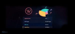 WordPress Stats & Major Websites Using WordPress As CMS