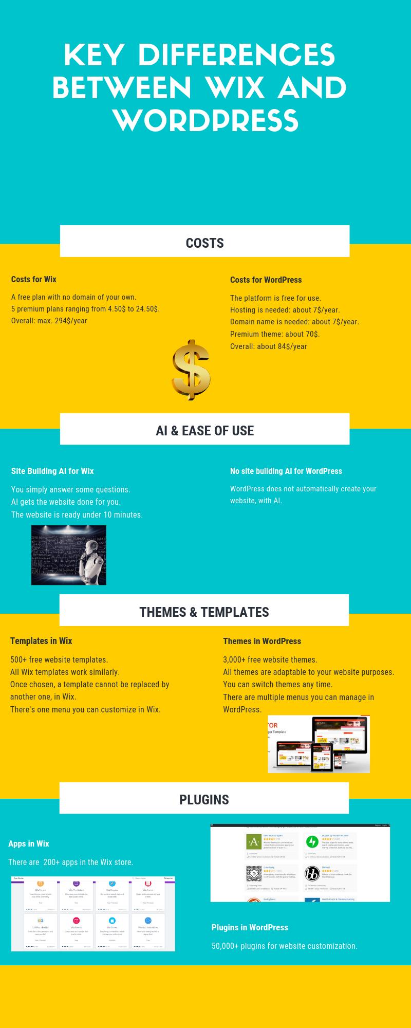 Design and Layout; Wix vs WordPress