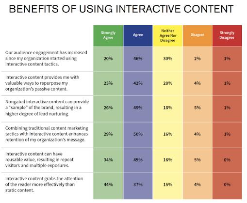Benefits of interactive content