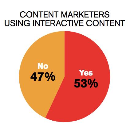 Content marketers using interactie content