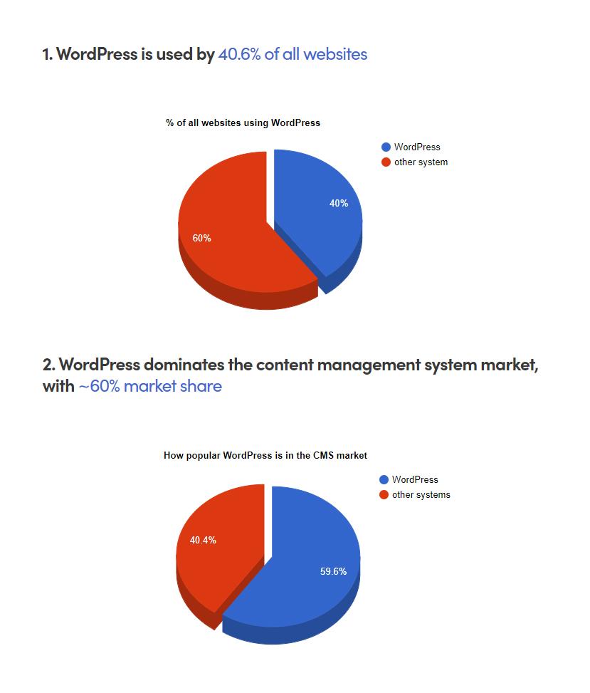 Wordpress trends Pie chart